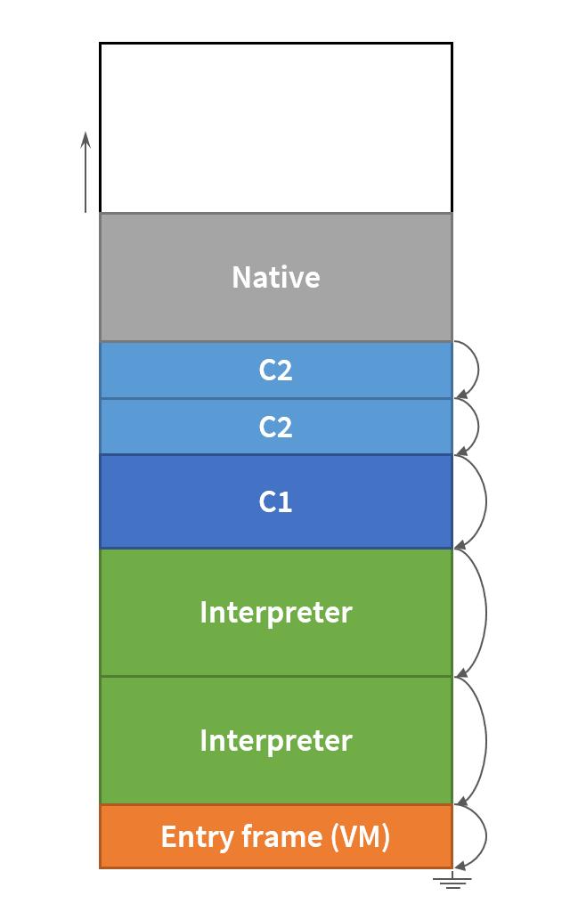 Stack Overflow handling in HotSpot JVM « Pangin pro